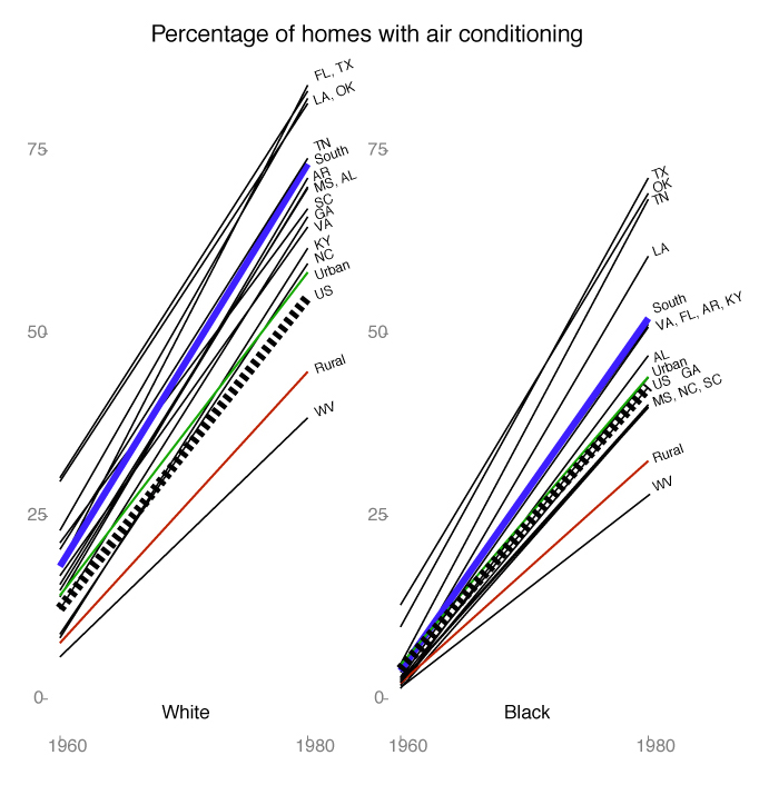 architecture \u2013 the science of the south